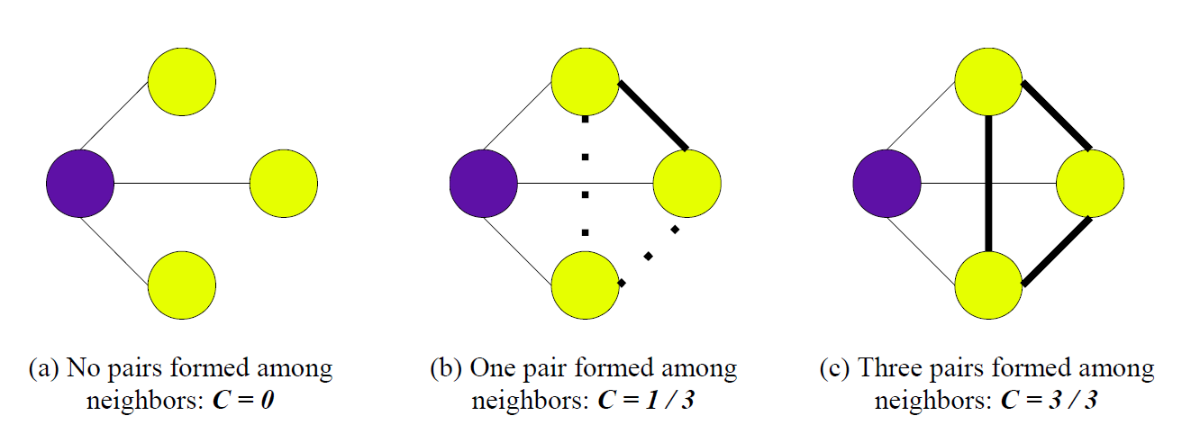 Fig. 2. A visual representation of the clustering coefficient.